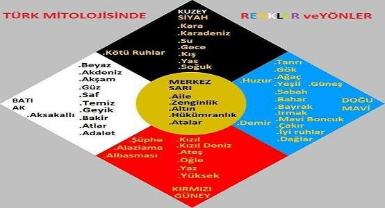 Türk Kültürünü Hangi Renkler Anlatır?